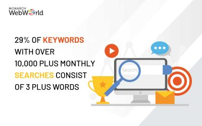 What is the Relationship between SEO and Content Marketing?