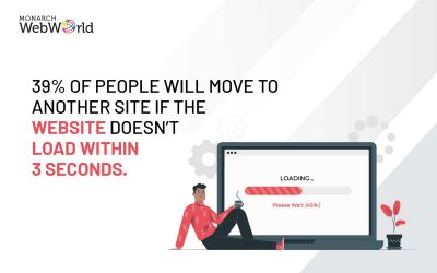 Why Website Speed still Matters and how to Improve Website Performance
